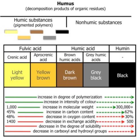 humic_color_chart