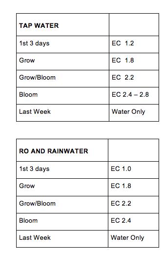 Maximum Yield Hydroponic Gardening | Hydroponics