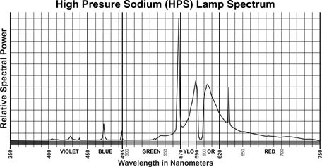 HPS-spectrum-graph