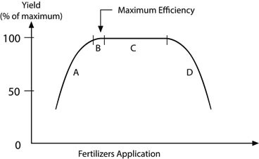 nutrient-response-curve