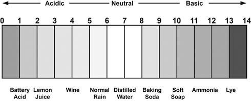 pH-scale-site