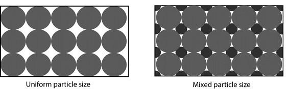 particle-uniform-mixed