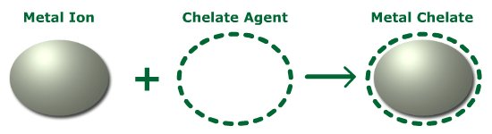 chelate-use