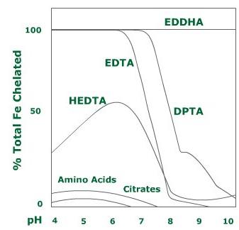 iron-chelate-soil-graph-web-opt